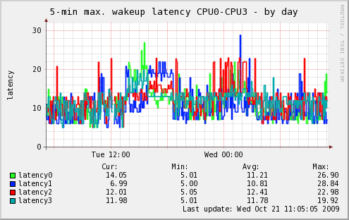 Latency by day, 4-way (Core 2 Quad)