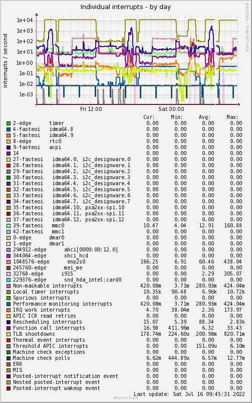 Profile of system in rack #c, slot #4: OSADL - Open Source