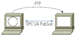 Peer-to-peer topology with a PTP grandmaster and a PTP slave directly connected to each other