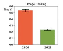 System time needed to resize an image from 3264x2448 to 1024x768 using the ImageMagick library